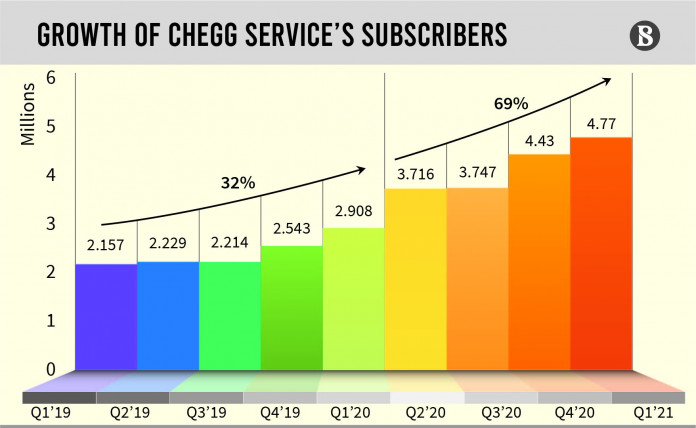 Chegg's on-demand learning solutions are a double-edged sword