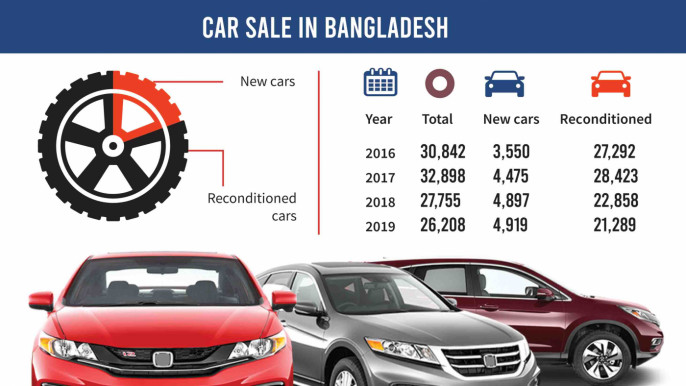 New Car Price In Bangladesh 2020 When New Cars Are Cheaper Who Wants A Jalopy The Business Standard