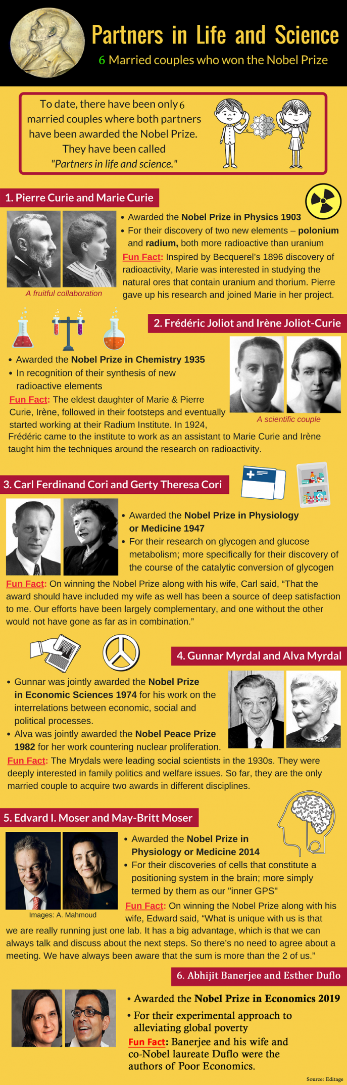 Partners In Life And Science Married Couples Who Won The Nobel