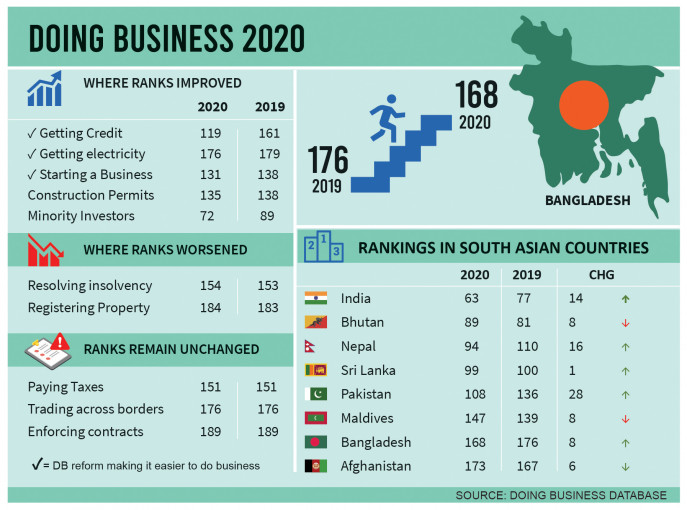 World Bank Ease Of Doing Business 2020.Doing Business Index Bangladesh Improves Yet Lags In South