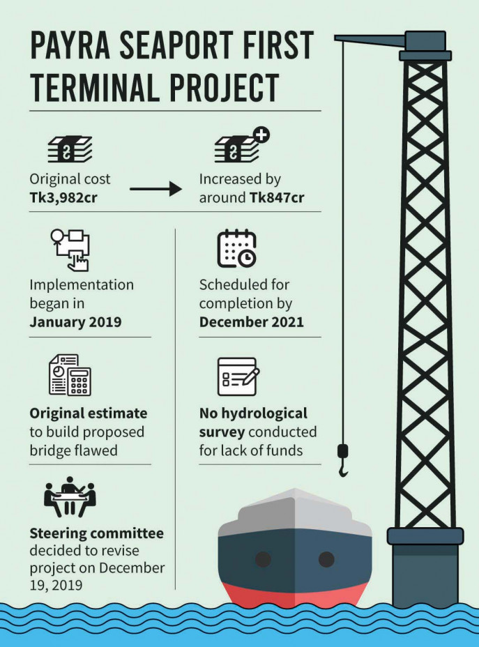 costs  time to complete payra sea port project increase