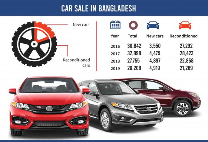 New Car Price In Desh 2020 When