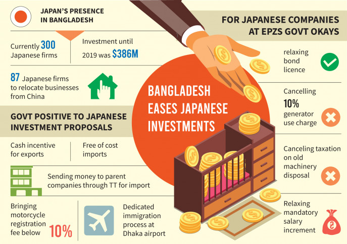 Foreign company investment in bangladesh dm fonberg investment