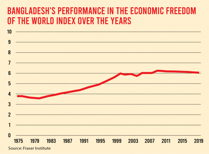 Bangladesh's performance in the World Economic Freedom Index over the years.