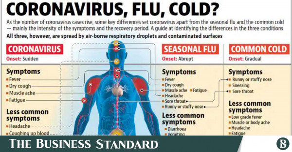 Coronavirus How It Is Different From Seasonal Flu And Common Cold The Business Standard